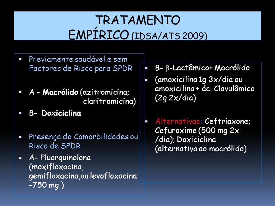 TRATAMENTO EMPÍRICO (IDSA/ATS 2009)  Previamente saudável e sem Factores de Risco para SPDR  A - Macrólido (azitromicina; claritromicina)  B- Doxiciclina  Presença de Comorbilidades ou Risco de SPDR  A- Fluorquinolona (moxifloxacina, gemifloxacina,ou levofloxacina –750 mg )  B-  -Lactâmico+ Macrólido  (amoxicilina 1g 3x/dia ou amoxicilina + ác.