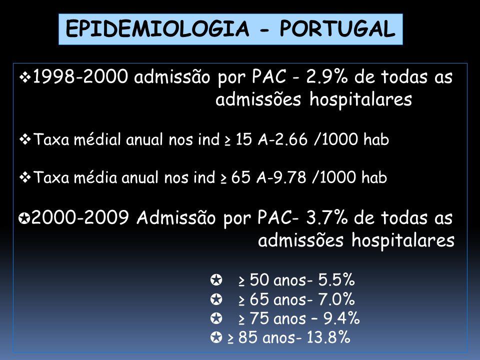  1998-2000 admissão por PAC - 2.9% de todas as admissões hospitalares  Taxa médial anual nos ind ≥ 15 A-2.66 /1000 hab  Taxa média anual nos ind ≥