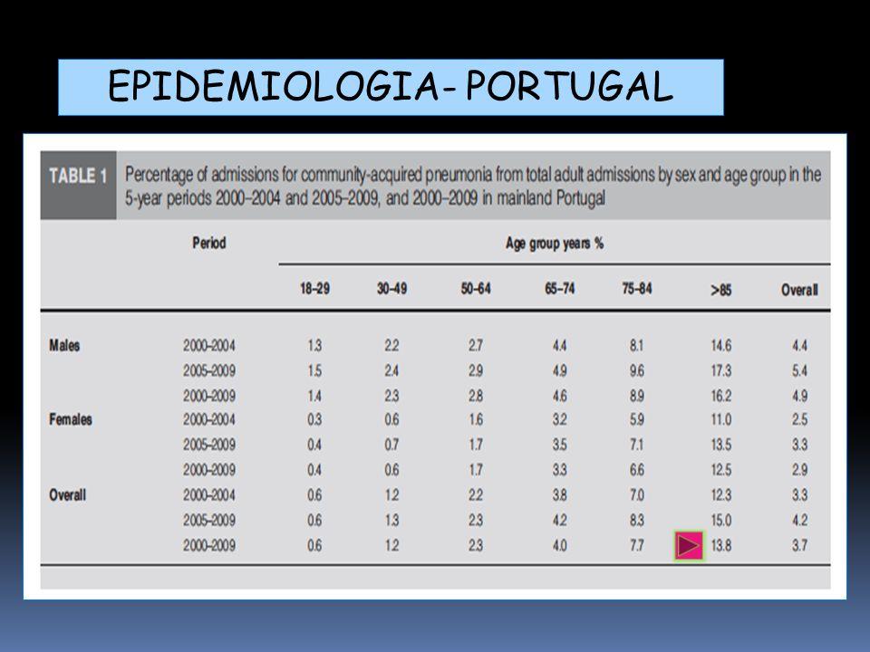 CritérioPontuação Masculino Feminino Idade+10 Idade -10 Institucionalizado+10 COMORBILIDADES Neoplas.