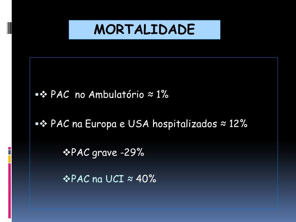 Laboratório e Achados Radiológicos pH Arterial Ureia  30 mg/dl Na < 130 mmol/L Glicose  250 mg/dl Hematócrito < 30% PaO2 < 60 mmHg Derrame Pleural +30 +20 +10 Classe II< 70 Classe III71-90 Classe IV91-130 Classe V> 130 RISCO DE MORTALIDADE: 3% (CLASSES I-III) ; 8% CLASSE IV 35% CLASSE V