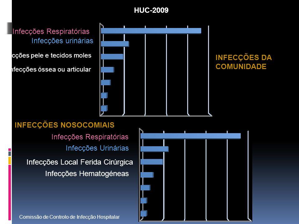 Infecções Respiratórias Infecções urinárias Infecções pele e tecidos moles Infecções óssea ou articular Infecções Urinárias Infecções Local Ferida Cirúrgica Infecções Hematogéneas HUC-2009 INFECÇÕES DA COMUNIDADE INFECÇÕES NOSOCOMIAIS Comissão de Controlo de Infecção Hospitalar