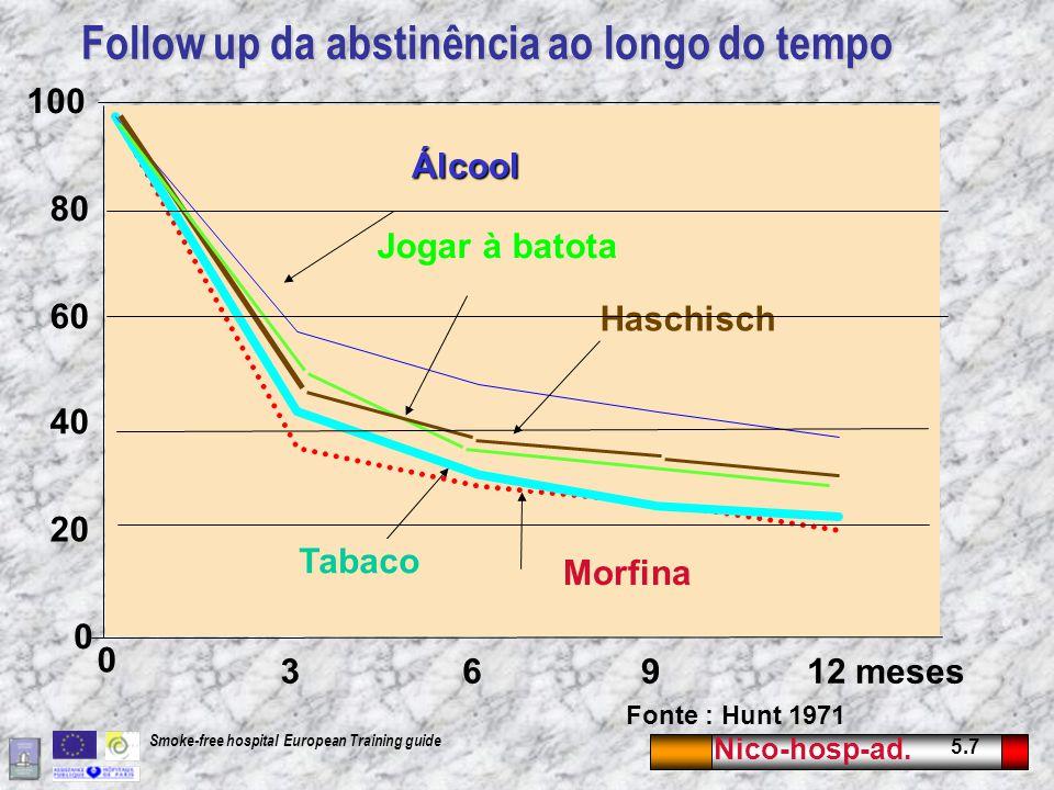 Nico-hosp-ad. 5.7 Smoke-free hospital European Training guide Follow up da abstinência ao longo do tempo 0 20 40 60 80 100 0 36912 meses Tabaco Jogar