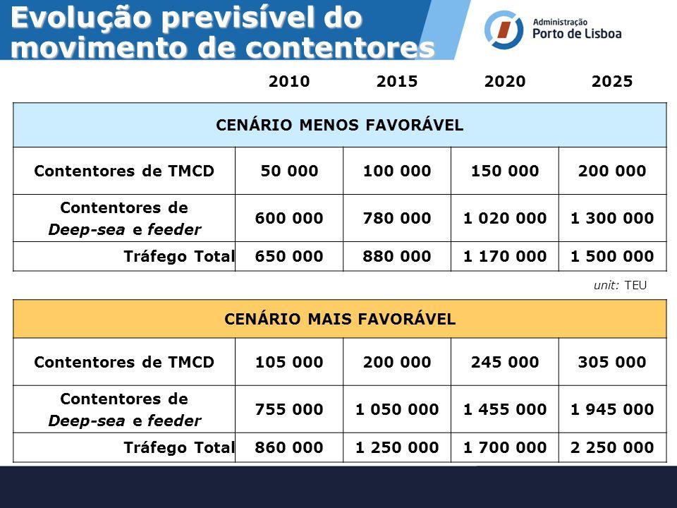Contentores na Península Ibérica 100 000 TEU 500 000 TEU 1 000 000 TEU 1 000 000 TEU LEIXÕESLEIXÕES F.FOZF.FOZ LISBOALISBOA SINESSINES SETÚBALSETÚBAL CADIZCADIZ ALGECIRASALGECIRAS BARCELONABARCELONA VALÊNCIAVALÊNCIA ALICANTEALICANTE BILBAUBILBAU VIGOVIGO