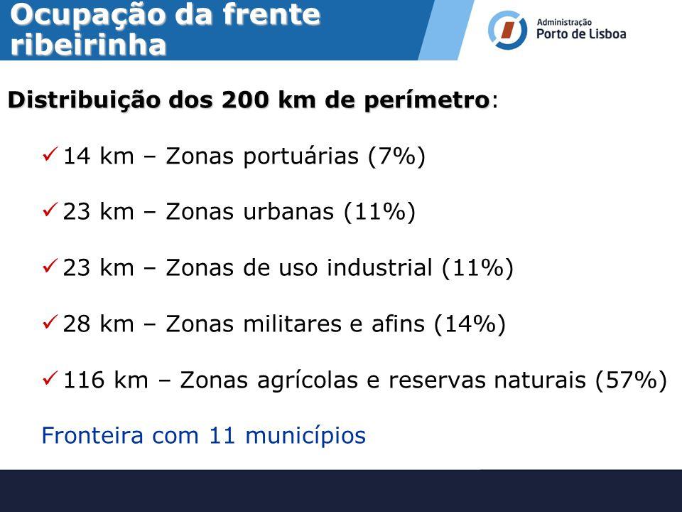 Fórum Internacional para o Desenvolvimento dos Portos do Espaço Atlântico Porto de Lisboa