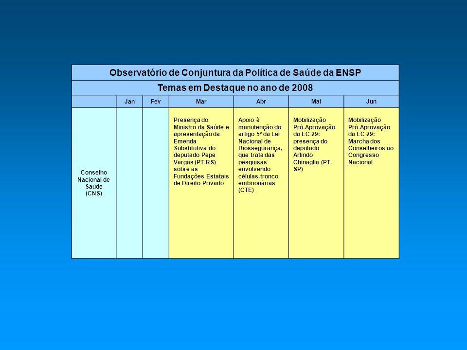 Observatório de Conjuntura da Política de Saúde da ENSP Temas em Destaque no ano de 2008 JanFevMarAbrMaiJun Conselho Nacional de Saúde (CNS) Presença do Ministro da Saúde e apresentação da Emenda Substitutiva do deputado Pepe Vargas (PT-RS) sobre as Fundações Estatais de Direito Privado Apoio à manutenção do artigo 5º da Lei Nacional de Biossegurança, que trata das pesquisas envolvendo células-tronco embrionárias (CTE) Mobilização Pró-Aprovação da EC 29: presença do deputado Arlindo Chinaglia (PT- SP) Mobilização Pró-Aprovação da EC 29: Marcha dos Conselheiros ao Congresso Nacional