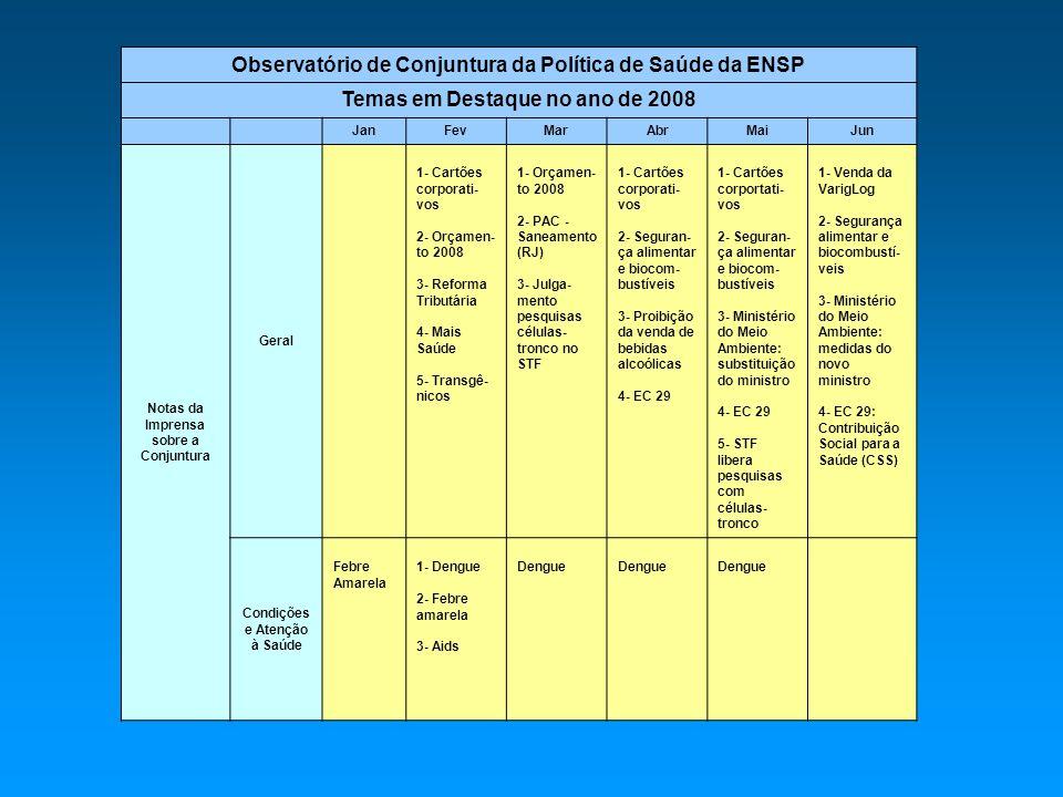Observatório de Conjuntura da Política de Saúde da ENSP Temas em Destaque no ano de 2008 JanFevMarAbrMaiJun Notas da Imprensa sobre a Conjuntura Geral 1- Cartões corporati- vos 2- Orçamen- to 2008 3- Reforma Tributária 4- Mais Saúde 5- Transgê- nicos 1- Orçamen- to 2008 2- PAC - Saneamento (RJ) 3- Julga- mento pesquisas células- tronco no STF 1- Cartões corporati- vos 2- Seguran- ça alimentar e biocom- bustíveis 3- Proibição da venda de bebidas alcoólicas 4- EC 29 1- Cartões corportati- vos 2- Seguran- ça alimentar e biocom- bustíveis 3- Ministério do Meio Ambiente: substituição do ministro 4- EC 29 5- STF libera pesquisas com células- tronco 1- Venda da VarigLog 2- Segurança alimentar e biocombustí- veis 3- Ministério do Meio Ambiente: medidas do novo ministro 4- EC 29: Contribuição Social para a Saúde (CSS) Condições e Atenção à Saúde Febre Amarela 1- Dengue 2- Febre amarela 3- Aids Dengue