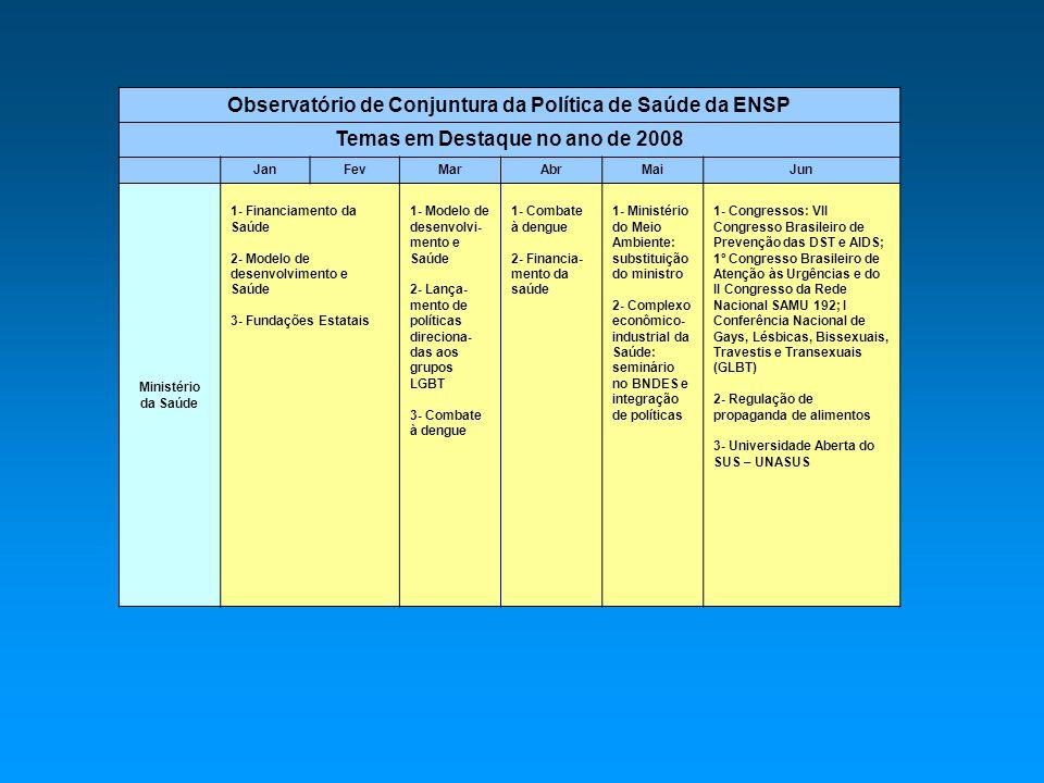 Observatório de Conjuntura da Política de Saúde da ENSP Temas em Destaque no ano de 2008 JanFevMarAbrMaiJun Ministério da Saúde 1- Financiamento da Saúde 2- Modelo de desenvolvimento e Saúde 3- Fundações Estatais 1- Modelo de desenvolvi- mento e Saúde 2- Lança- mento de políticas direciona- das aos grupos LGBT 3- Combate à dengue 1- Combate à dengue 2- Financia- mento da saúde 1- Ministério do Meio Ambiente: substituição do ministro 2- Complexo econômico- industrial da Saúde: seminário no BNDES e integração de políticas 1- Congressos: VII Congresso Brasileiro de Prevenção das DST e AIDS; 1º Congresso Brasileiro de Atenção às Urgências e do II Congresso da Rede Nacional SAMU 192; I Conferência Nacional de Gays, Lésbicas, Bissexuais, Travestis e Transexuais (GLBT) 2- Regulação de propaganda de alimentos 3- Universidade Aberta do SUS – UNASUS