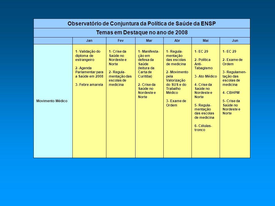 Observatório de Conjuntura da Política de Saúde da ENSP Temas em Destaque no ano de 2008 JanFevMarAbrMaiJun Movimento Médico 1- Validação do diploma de estrangeiro 2- Agenda Parlamentar para a Saúde em 2008 3- Febre amarela 1- Crise da Saúde no Nordeste e Norte 2- Regula- mentação das escolas de medicina 1- Manifesta- ção em defesa da Saúde (leitura da Carta de Curitiba) 2- Crise da Saúde no Nordeste e Norte 1- Regula- mentação das escolas de medicina 2- Movimento pela Valorização do SUS e do Trabalho Médico 3- Exame de Ordem 1- EC 29 2- Política Anti- Tabagismo 3- Ato Médico 4- Crise da Saúde no Nordeste e Norte 5- Regula- mentação das escolas de medicina 6- Células- tronco 1- EC 29 2- Exame de Ordem 3- Regulamen- tação das escolas de medicina 4- CBHPM 5- Crise da Saúde no Nordeste e Norte