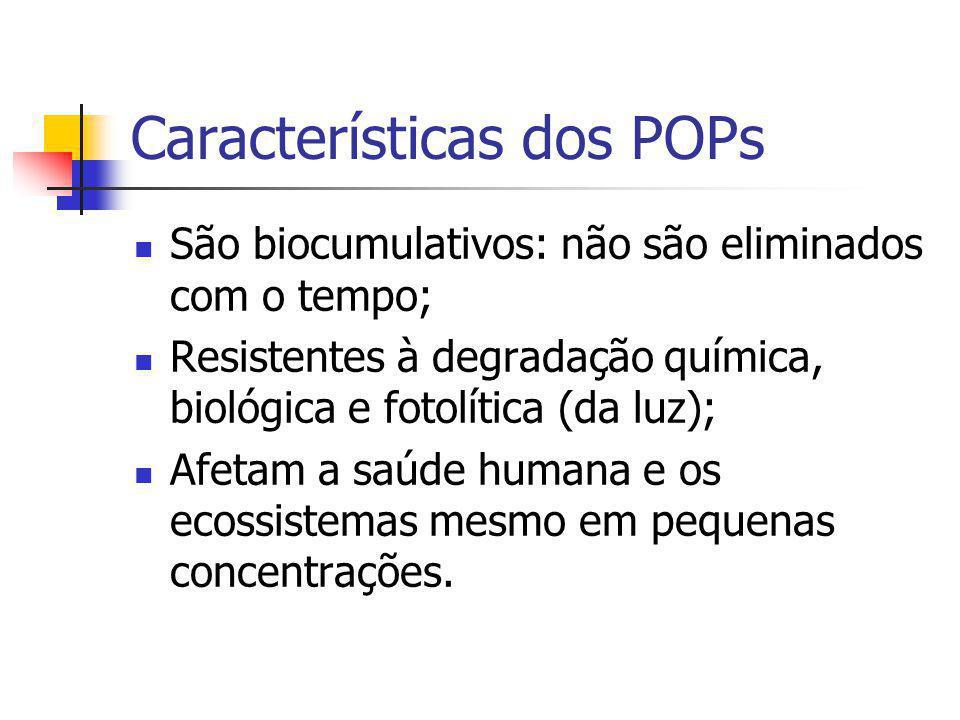 Características dos POPs São biocumulativos: não são eliminados com o tempo; Resistentes à degradação química, biológica e fotolítica (da luz); Afetam