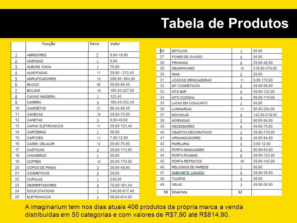 Tabela de Produtos A imaginarium tem nos dias atuais 406 produtos da própria marca a venda distribuídas em 50 categorias e com valores de R$7,90 até R