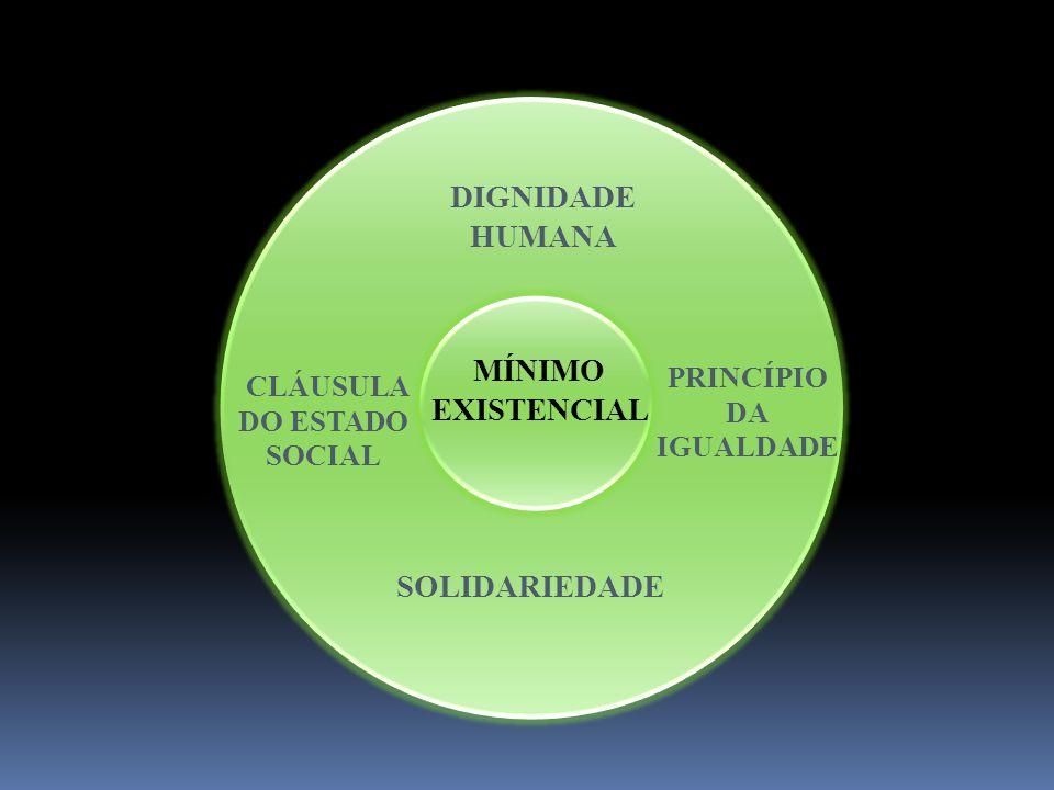 MÍNIMO EXISTENCIAL DIGNIDADE HUMANA SOLIDARIEDADE CLÁUSULA DO ESTADO SOCIAL PRINCÍPIO DA IGUALDADE