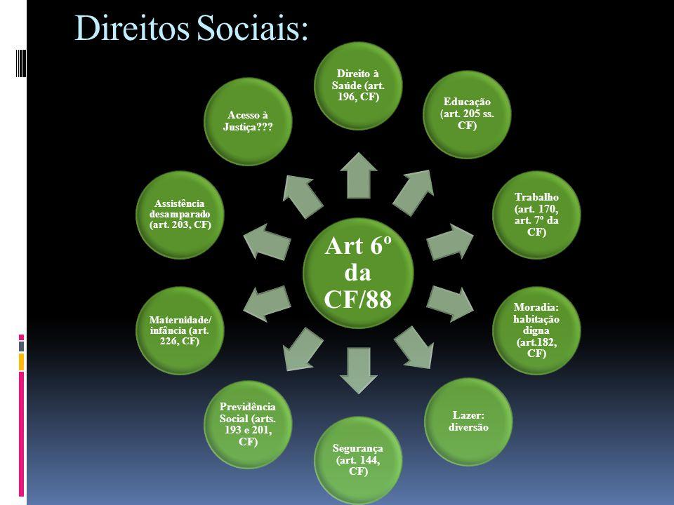 Direitos Sociais: Art 6º da CF/88 Direito à Saúde (art. 196, CF) Educação ( art. 205 ss. CF) Trabalho (art. 170, art. 7º da CF) Moradia: habitação dig