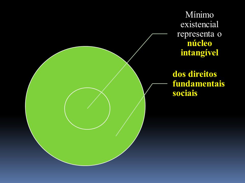 Mínimo existencial representa o núcleo intangível dos direitos fundamentais sociais