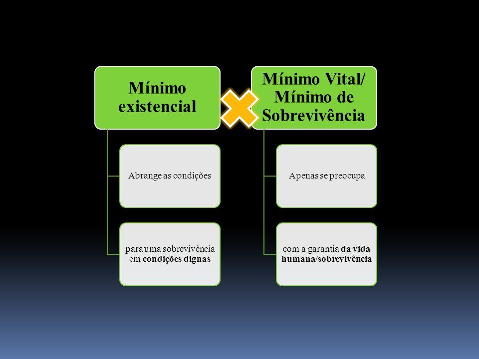 Mínimo existencial Abrange as condições para uma sobrevivência em condições dignas Mínimo Vital/ Mínimo de Sobrevivência Apenas se preocupa com a gara