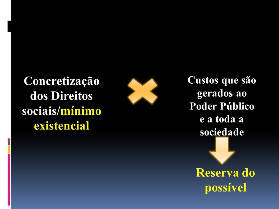 Concretização dos Direitos sociais/mínimo existencial Custos que são gerados ao Poder Público e a toda a sociedade Reserva do possível