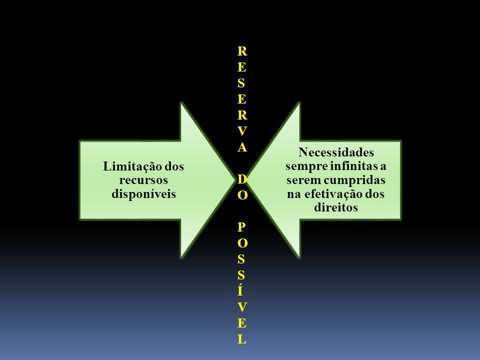 Limitação dos recursos disponíveis Necessidades sempre infinitas a serem cumpridas na efetivação dos direitos RESERVADOPOSSÍVELRESERVADOPOSSÍVEL