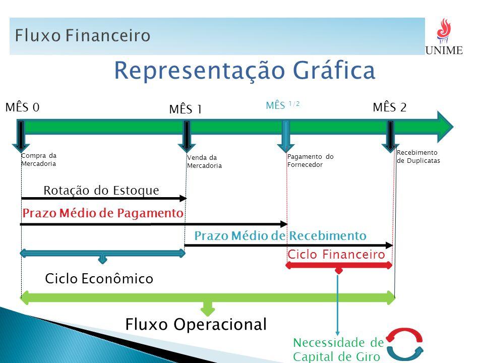 Representação Gráfica MÊS 0 MÊS 1 MÊS 1/2 MÊS 2 Fluxo Operacional Ciclo Econômico Rotação do Estoque Prazo Médio de Pagamento Prazo Médio de Recebimen