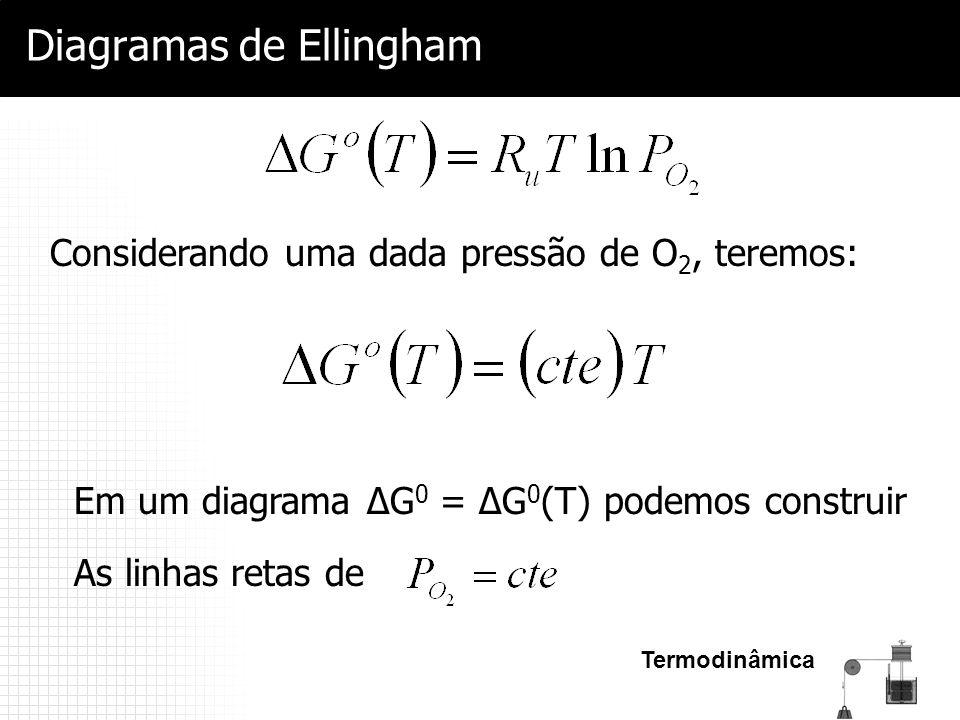 Termodinâmica Diagramas de Ellingham Considerando uma dada pressão de O 2, teremos: Em um diagrama ΔG 0 = ΔG 0 (T) podemos construir As linhas retas d