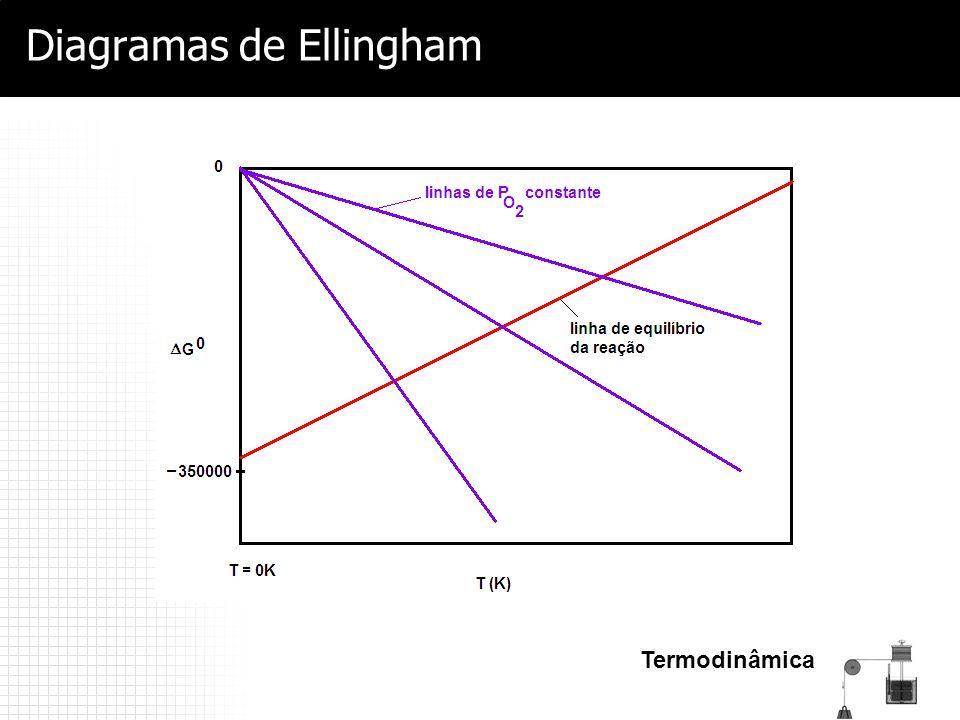 Termodinâmica Diagramas de Ellingham