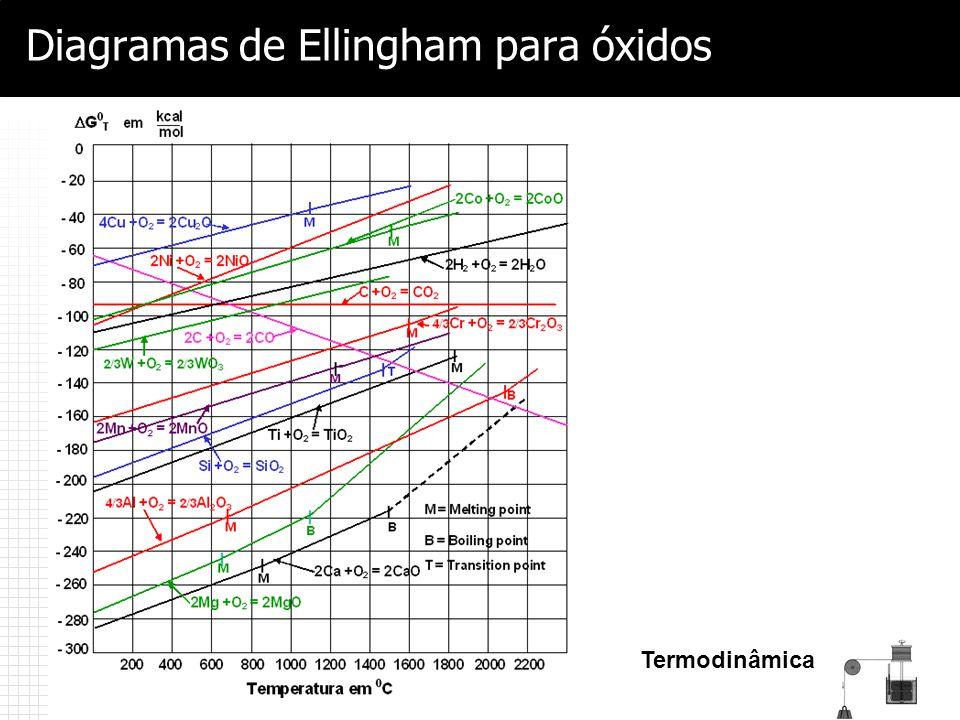 Termodinâmica Diagramas de Ellingham para óxidos