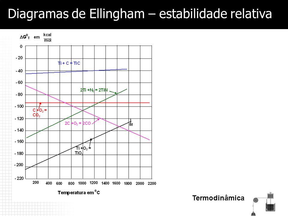 Termodinâmica Diagramas de Ellingham – estabilidade relativa