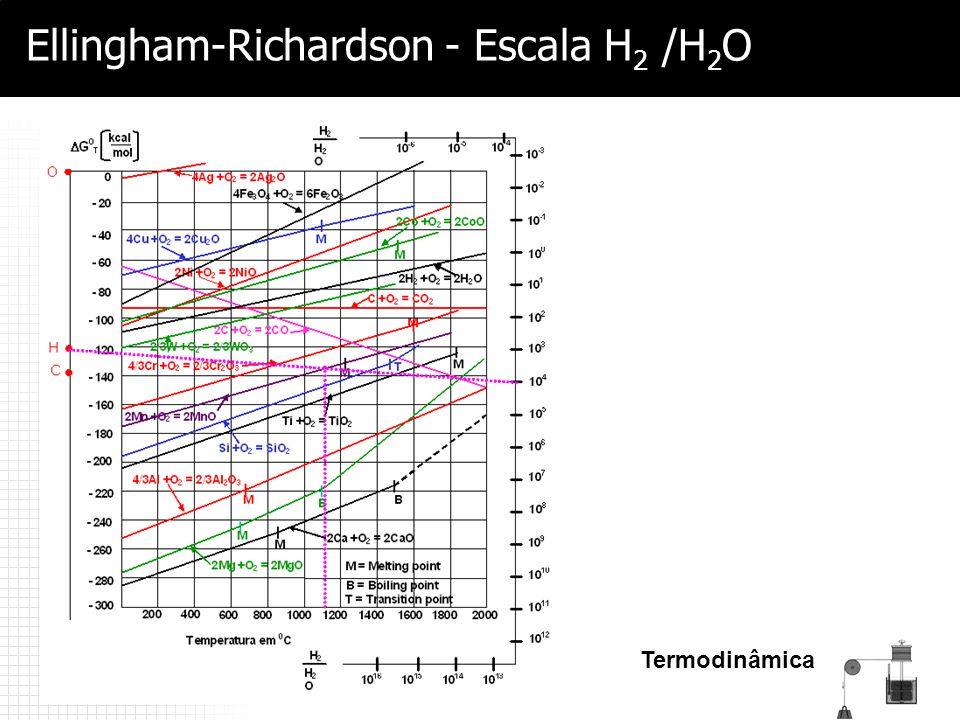 Termodinâmica Ellingham-Richardson - Escala H 2 /H 2 O