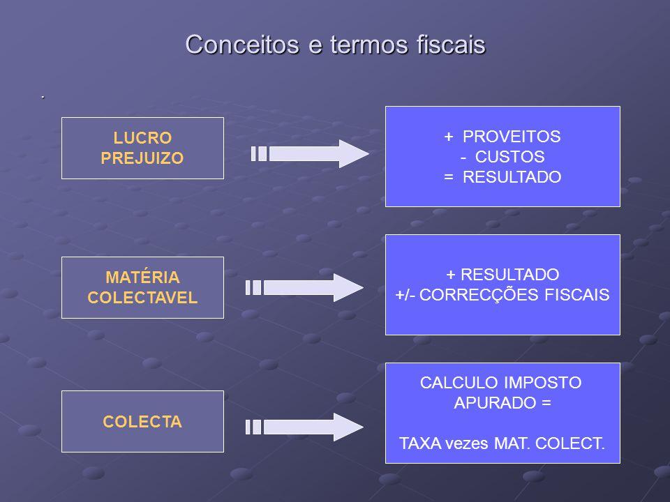 Conceitos e termos fiscais. LUCRO PREJUIZO MATÉRIA COLECTAVEL COLECTA + PROVEITOS - CUSTOS = RESULTADO + RESULTADO +/- CORRECÇÕES FISCAIS CALCULO IMPO