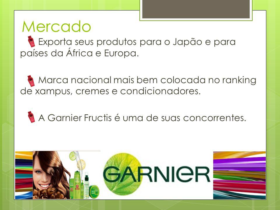 Mercado Exporta seus produtos para o Japão e para países da África e Europa. Marca nacional mais bem colocada no ranking de xampus, cremes e condicion