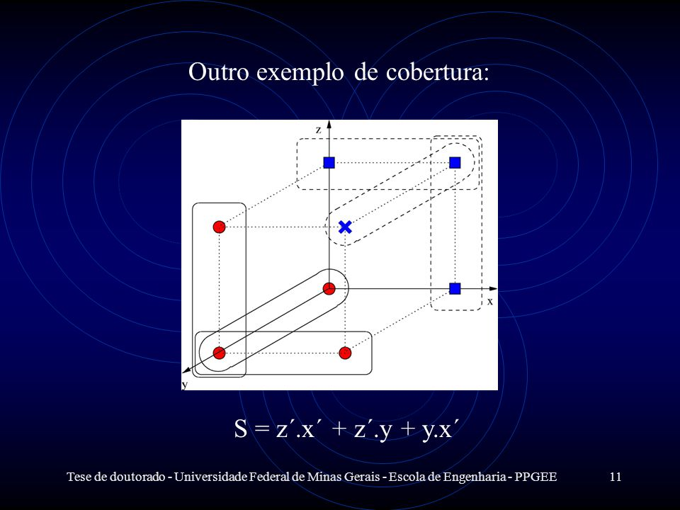 Tese de doutorado - Universidade Federal de Minas Gerais - Escola de Engenharia - PPGEE11 Outro exemplo de cobertura: S = z´.x´ + z´.y + y.x´