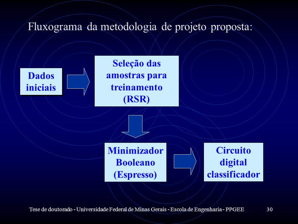 Tese de doutorado - Universidade Federal de Minas Gerais - Escola de Engenharia - PPGEE30 Dados iniciais Seleção das amostras para treinamento (RSR) M