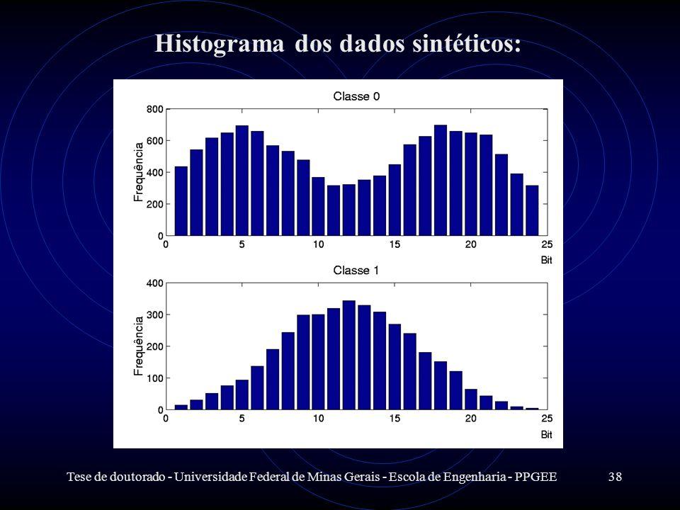 Tese de doutorado - Universidade Federal de Minas Gerais - Escola de Engenharia - PPGEE38 Histograma dos dados sintéticos: