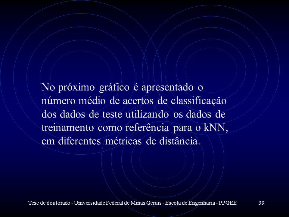 Tese de doutorado - Universidade Federal de Minas Gerais - Escola de Engenharia - PPGEE39 No próximo gráfico é apresentado o número médio de acertos d