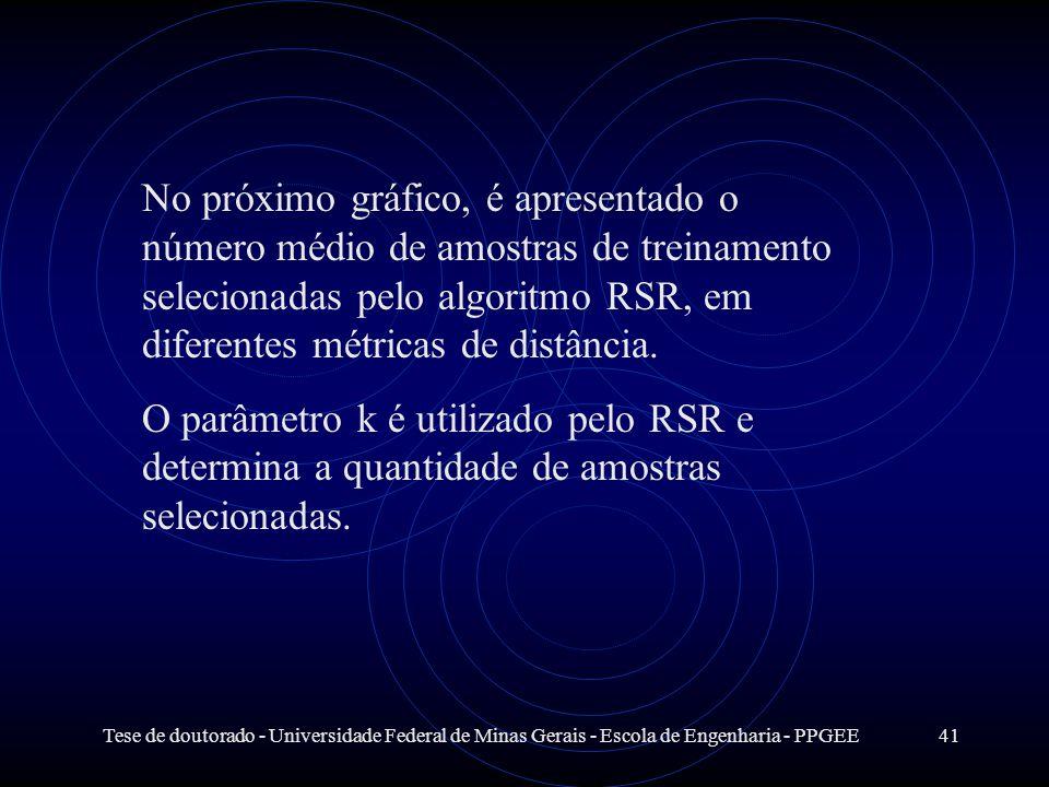 Tese de doutorado - Universidade Federal de Minas Gerais - Escola de Engenharia - PPGEE41 No próximo gráfico, é apresentado o número médio de amostras