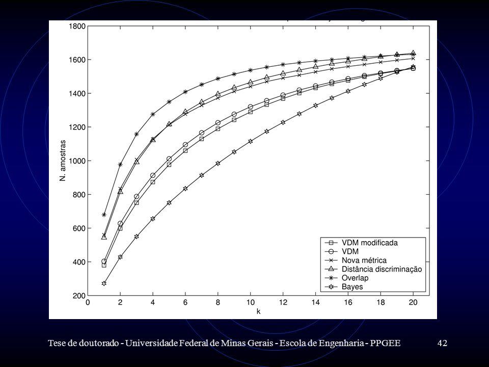 Tese de doutorado - Universidade Federal de Minas Gerais - Escola de Engenharia - PPGEE42