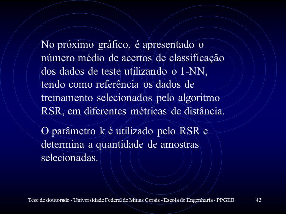Tese de doutorado - Universidade Federal de Minas Gerais - Escola de Engenharia - PPGEE43 No próximo gráfico, é apresentado o número médio de acertos