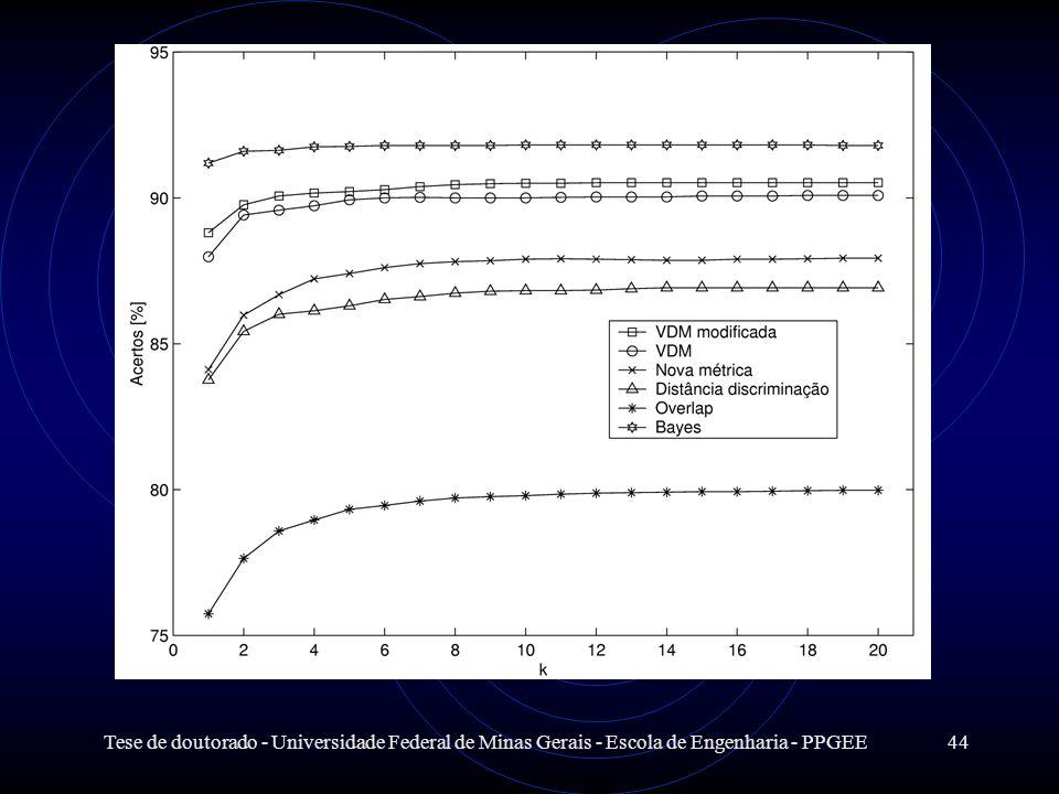 Tese de doutorado - Universidade Federal de Minas Gerais - Escola de Engenharia - PPGEE44