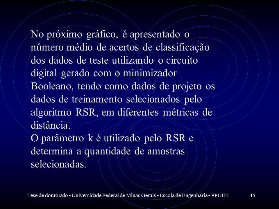 Tese de doutorado - Universidade Federal de Minas Gerais - Escola de Engenharia - PPGEE45 No próximo gráfico, é apresentado o número médio de acertos