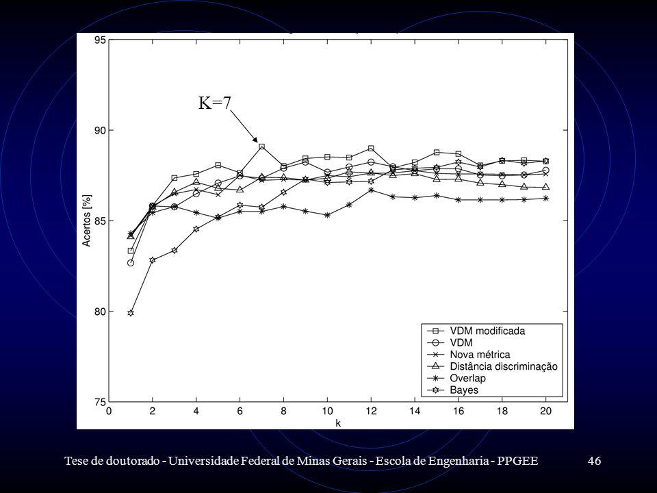 Tese de doutorado - Universidade Federal de Minas Gerais - Escola de Engenharia - PPGEE46 K=7