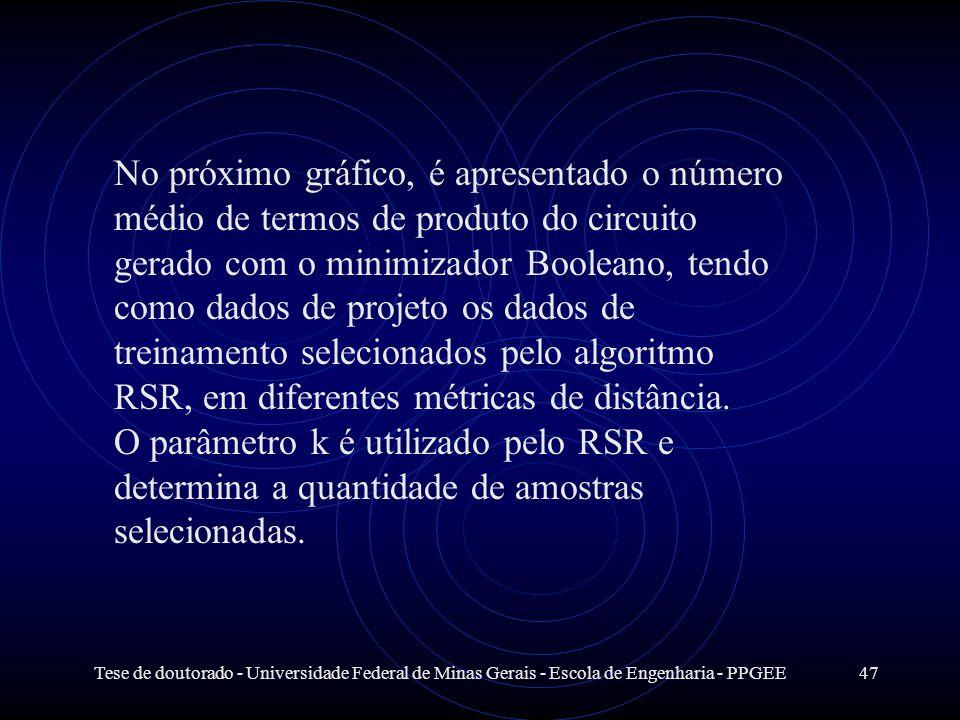 Tese de doutorado - Universidade Federal de Minas Gerais - Escola de Engenharia - PPGEE47 No próximo gráfico, é apresentado o número médio de termos d