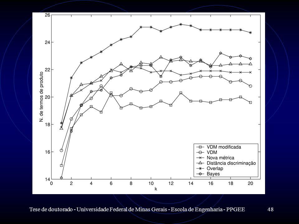 Tese de doutorado - Universidade Federal de Minas Gerais - Escola de Engenharia - PPGEE48