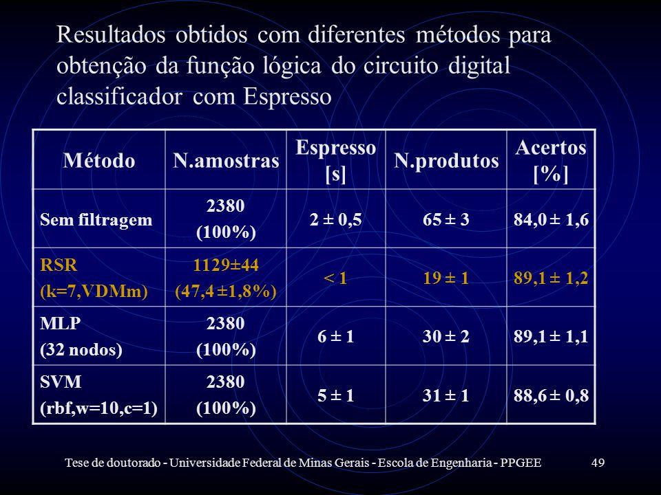 Tese de doutorado - Universidade Federal de Minas Gerais - Escola de Engenharia - PPGEE49 Resultados obtidos com diferentes métodos para obtenção da f