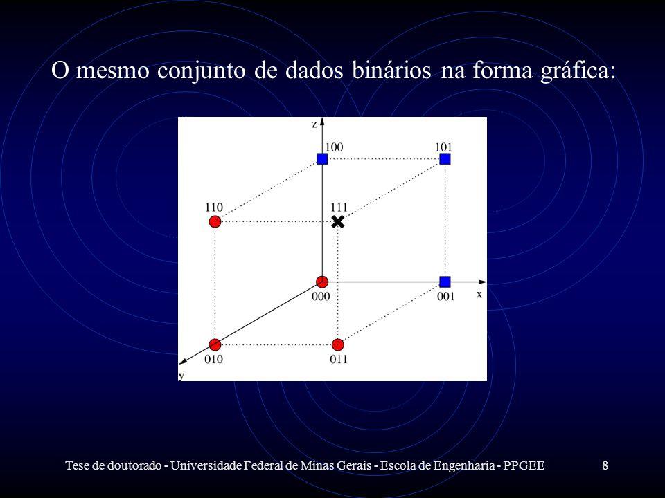 Tese de doutorado - Universidade Federal de Minas Gerais - Escola de Engenharia - PPGEE8 O mesmo conjunto de dados binários na forma gráfica: