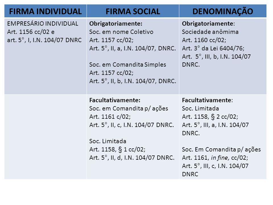 FIRMA INDIVIDUALFIRMA SOCIALDENOMINAÇÃO EMPRESÁRIO INDIVIDUAL Art. 1156 cc/02 e art. 5°, I, I.N. 104/07 DNRC Obrigatoriamente: Soc. em nome Coletivo A