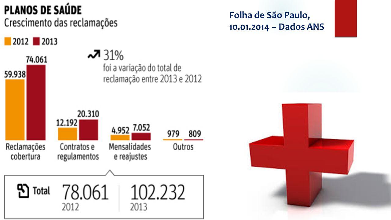 F Folha de São Paulo, 10.01.2014 – Dados ANS