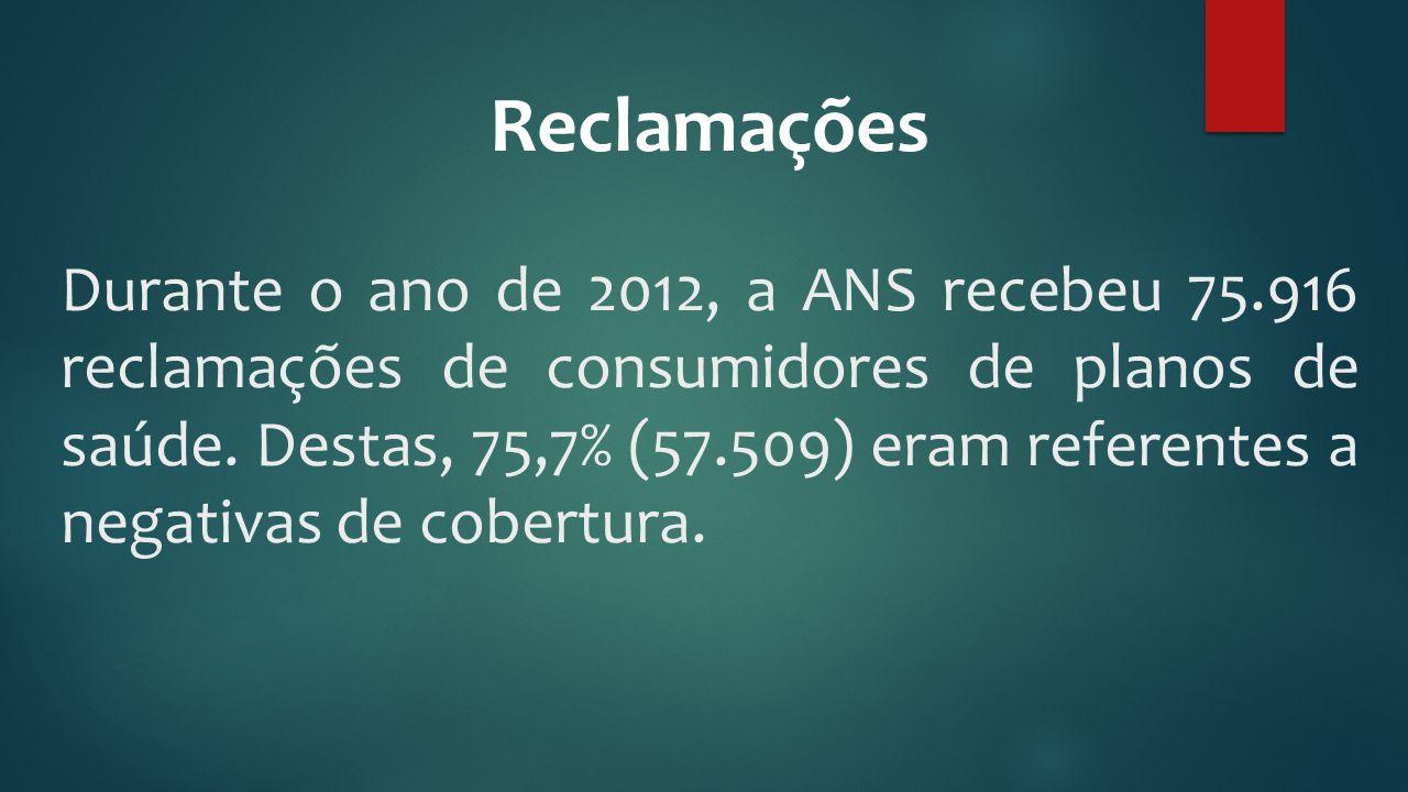 Reclamações Durante o ano de 2012, a ANS recebeu 75.916 reclamações de consumidores de planos de saúde. Destas, 75,7% (57.509) eram referentes a negat