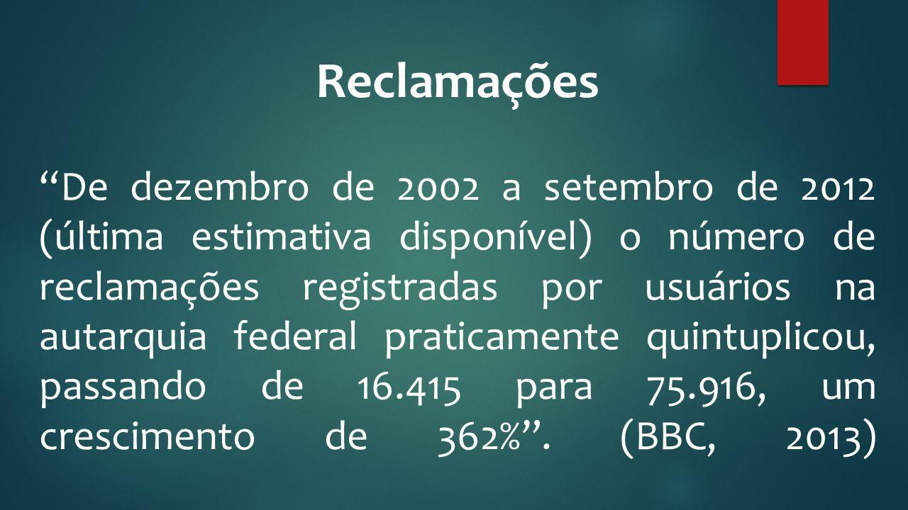 """Reclamações """"De dezembro de 2002 a setembro de 2012 (última estimativa disponível) o número de reclamações registradas por usuários na autarquia feder"""