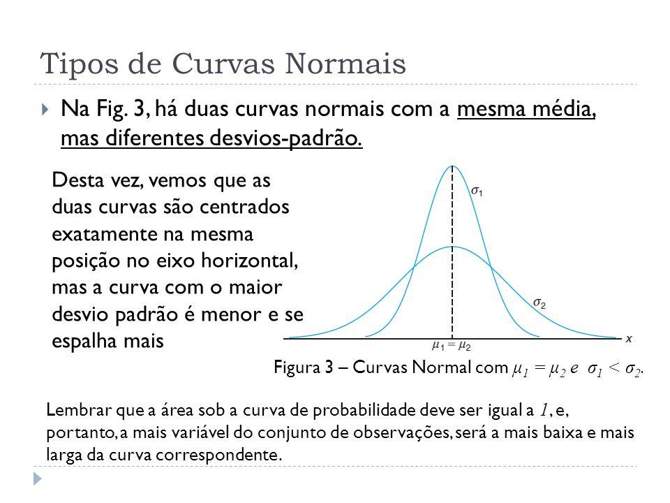 Tipos de Curvas Normais  Na Fig. 3, há duas curvas normais com a mesma média, mas diferentes desvios-padrão. Figura 3 – Curvas Normal com μ 1 = μ 2 e