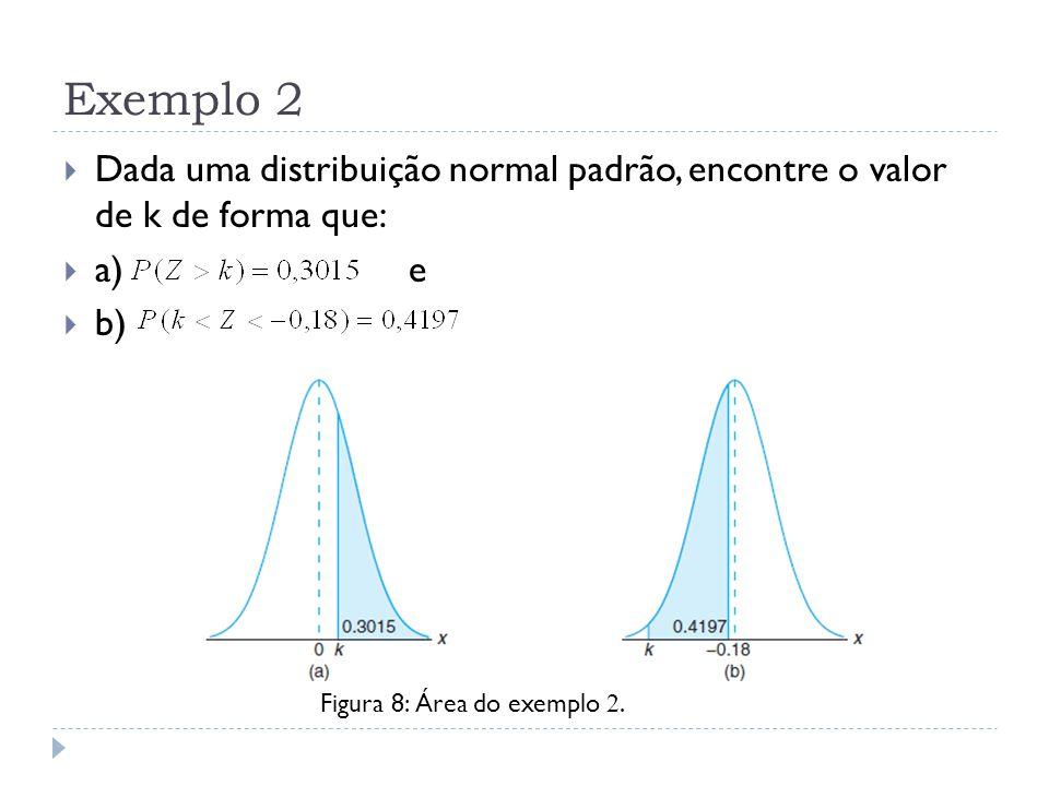 Exemplo 2  Dada uma distribuição normal padrão, encontre o valor de k de forma que:  a) e  b) Figura 8: Área do exemplo 2.