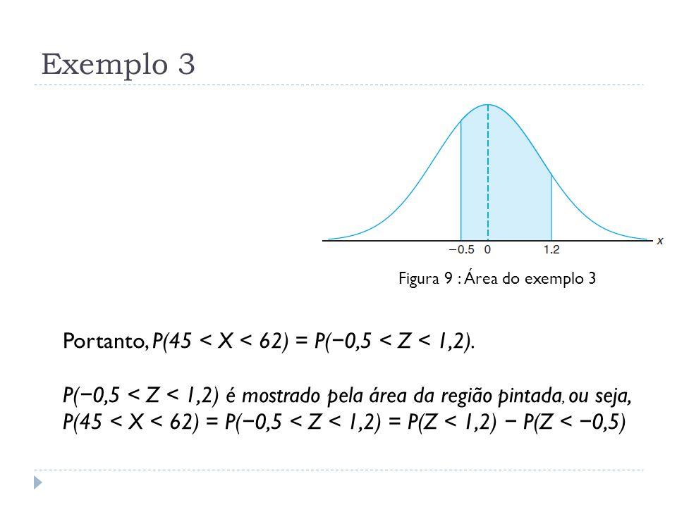 Exemplo 3 Figura 9 : Área do exemplo 3 Portanto, P(45 < X < 62) = P( − 0,5 < Z < 1,2). P( − 0,5 < Z < 1,2) é mostrado pela área da região pintada, ou