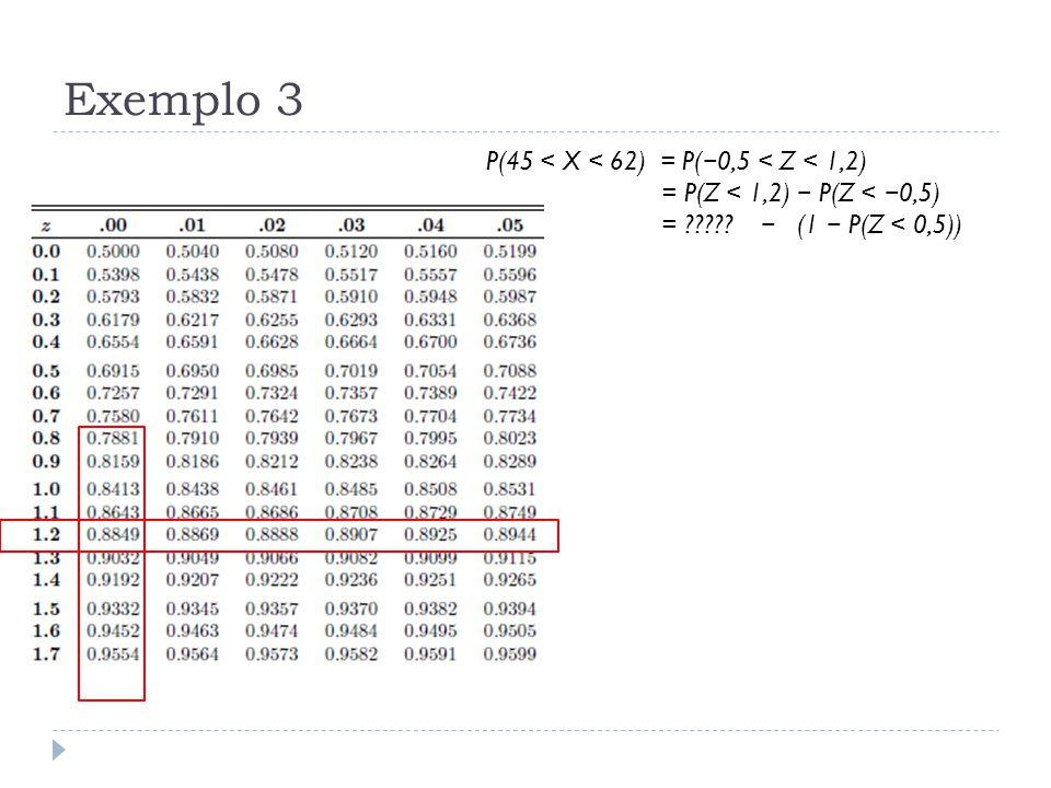 Exemplo 3 P(45 < X < 62) = P( − 0,5 < Z < 1,2) = P(Z < 1,2) − P(Z < − 0,5) = ????? − (1 − P(Z < 0,5))